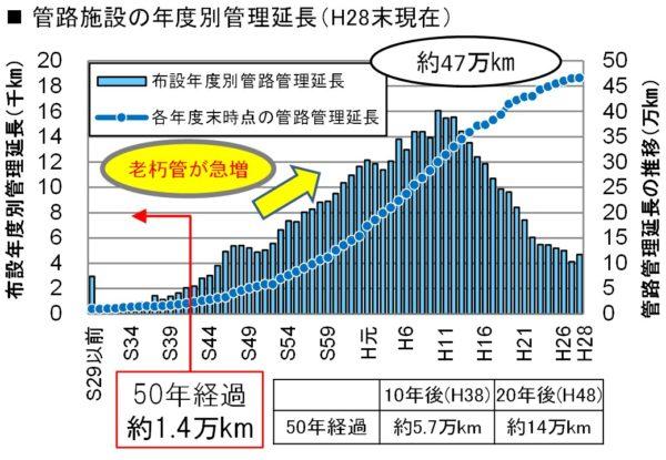 参考 日本の下水道の維持管理 国土交通省