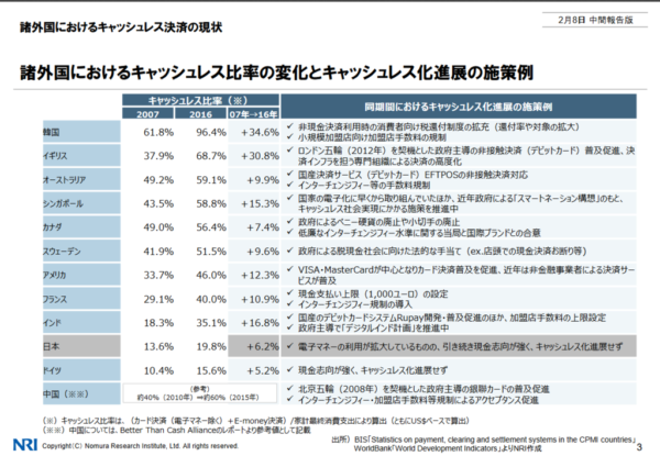 NRIの資料より 国別のキャッシュレス化の比較